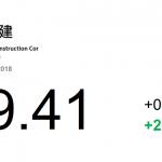 動力推介(7月31日): 中國鐵建(1186 HK)爲中國最大的工程承包商。