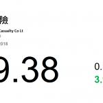 動力推介(8月6日): 中國財險(2328 HK) 此前公佈今年首六個月,原保險保費收入 2,047.81 億人民幣, 較 2017 年同期增加 14.2%。