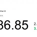 動力推介(8月7日): 長和(1 HK) 此前公布今年首六個月業績,集團錄得 EBITDA 較去年同期增長 19%。