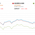 市場資訊(8月16日):騰訊業績拖累科技股向下 油價挫不利油股