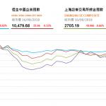 收市評論(8月16日):恆指險守27000點 騰訊等科技股領跌