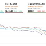 收市評論(8月17日):滬指創兩年半新低 騰訊撐港股