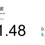 動力推介(8月20日): 西部水泥(2233 HK)的主要業務為在中國陝西省從從事生產及銷售水泥產品。