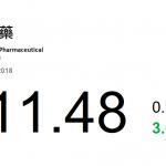 動力推介(8月27日): 華潤醫藥(3320 HK)的主要業務為在中國大陸從事醫藥及保健品的製造、分銷及零售。集團在截至2018 年6 月底止中期錄得營業額 827.38 億元,同比上升13.3%