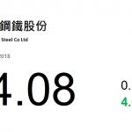 動力推介(8月21日): 馬鞍山鋼鐵(323 HK)-近日河北省統計局公布,今年 1 至 7 月,全省去產能持續推進, 生鐵產量下降 9.3%,粗鋼下降 3.8%。
