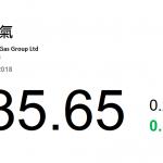 動力推介(8月27日): 華潤燃氣(1193 HK)近日公布2018 年中期業績,業績情况良好,公司實現營業額約238.47 億港元,同比增長34.8%