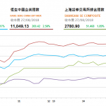 收市評論(8月27日): 恆指重返28200點