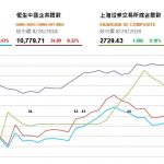 收市評論(8月24日): 兩市走勢反覆 恆指倒升後變軟