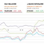 收市評論(8月23日): 兩市個別發展 恆指收跌137點