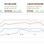 """收市評論(8月21日):市場傳言""""國家隊""""入市 兩市兩連升"""