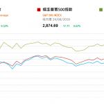 市場資訊(8月27日): 美聯儲主席重申漸進加息  今天公佈中國7月工業利潤