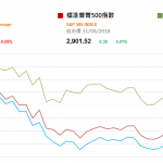 市場資訊(9月4日): 中國銀行承銷地方債意願增強利好基建股 新興市場貨幣周一遭抛售