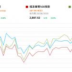 市場資訊(8月29日): 本港銀行體系結餘續降