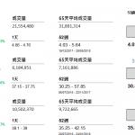 企業要聞(8月29日): 郵儲銀行(1658 HK)中期盈利 325.23 億元(人民幣‧下同),按年增長 22.27%,每股盈利 37 分,不派中期息。