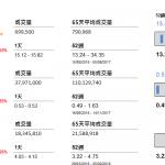 企業要聞(8月30日): 網龍(777 HK)中期業績股東應佔盈利 2 億元(人民幣‧下同),按年升 6.79 倍。