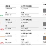 企業要聞(9月3日): 中國重汽(3808 HK)中期盈利 23.65 億元(人民幣‧下同),按年增長 68.9%,每股盈利 86 分。