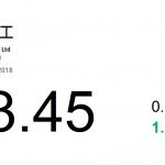 動力推介(8月29日): 中國龍工(3339 HK)近日發布盈喜,稱 2018 年上半年公司純利將顯著提高,而今年上半年全國 基建投資增速較低