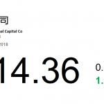 動力推介(9月3日): 中金公司(3908 HK)中期錄得收入及其他收益總額人民幣 88.133 億元,上升 51.5%。