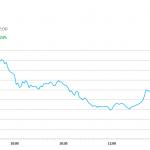 午市簡報 (8月28日): 港股先升後回