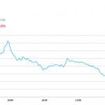 午市簡報 (9月3日): 滬指收報2688.56點,跌0.9%;深證成指報8372.67點,跌1.1%;創業板指報1422.86點,跌0.9%。