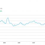 午市簡報 (9月4日): 兩市低開後大致持平
