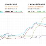 收市評論(9月4日): 兩市終止4連跌並上升約1%