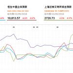 收市評論(9月3日): 騰訊吉利跑輸大市
