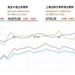 收市評論(8月31日): 關注中美貿易戰可能升級