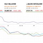 收市評論(8月30日): 期指結算日恆指跌近1%