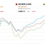 市場資訊(9月5日): 夜期低收 本地銀行上調利率 國內水泥價格續漲