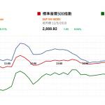 市場資訊(9月13日): 昨日蘋果(AAPL US)新品發布會,5.8 英寸和 6.5 英寸兩款 iPhone XS 發布後,市場認爲新 機型沒有驚喜,股價跌幅擴大