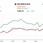 市場資訊(9月14日): 今天公佈中國城鎮固定資產投資和零售數字