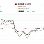 市場資訊(9月17日): 中國三線城市新房價格上升 美國最快今天公布新一輪對華關稅清單