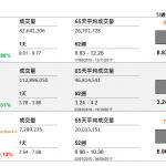 企業要聞(9月5日): 有報報指中國當局正評估合併中國聯通(762 HK)和中國電信(728 HK)的計劃