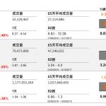 企業要聞(9月6日): 紫金礦業(2899 HK)以每股 6 加元收購加拿大採礦企業 Nevsun Resources(NSU CN),交易價值約 18.6 億加元(約 110 億港元)。