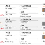 企業要聞(9月7日): 本港另一間「同股不同權」股份美團點評(3690 HK)招股,發行約 4.8 億股,當中 5% 作公開發售