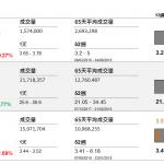 企業要聞(9月10日): 騰訊(700 HK)上週五動用 707.21 萬港元,回購該公司 2.27 萬股,每股 310.8 至 311.6 元。