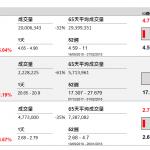 企業要聞(9月11日): 南方航空(1055 HK)8 月份客運運力投入按年上升13.76%,其中國內、地區及國際,分別上升12.03%、20.48%及17.61%。