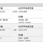 企業要聞(9月14日): 新鴻基地產(16 HK)截至 6 月底止財年溢利 499.51 億港元,按年增 19.55%。每股盈利 17.24元。