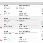 企業要聞(9月17日): 中國太平(966 HK)旗下太平人壽、太平財險及太平養老今年首 8 個月累計總保費收入 1135.29 億元(人民幣‧下同),按年增長 6.16%。