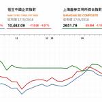 收市評論(9月17日): 藍籌股下挫,兩市深跌