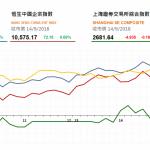 收市評論(9月14日): 醫藥股反彈,瑞聲科技領漲藍籌