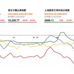 收市評論(9月12日): 兩市萎靡 市場傳聞致藥板塊下挫