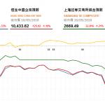 收市評論(9月10日):港股午後曾挫逾400點