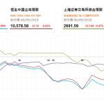 收市評論(9月6日): 恆指跌穿27000點
