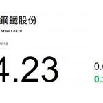 動力推介(9月10日): 馬鞍山鋼鐵(323 HK) 近日公布 2018 年上半年業績,收入 400.63 億元人民幣,同比增長 13.86%