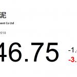 動力推介(9月6日): 海螺水泥(914 HK)爲國內水泥製造龍頭,近期多地水泥企業調漲水泥價格,漲幅在每噸 20 至 40 元不等。