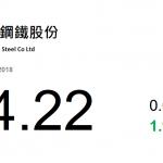 動力推介(9月7日): 馬鞍山鋼鐵(323 HK)中期營收約 400.63 億元,同比增 13.86%;股東應佔淨利潤約 34.29 億元, 同比增 108.62%