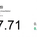 動力推介(9月6日): 威高股份(1066 HK)的主要業務為從事研發、生產及銷售醫療器械產品、骨科產品、介入產品、 藥品包裝產品