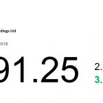 動力推介(9月5日): 長和(1 HK) 截至 2018 年 6 月底止中期錄得收入 2245.07 億元,增長 16%